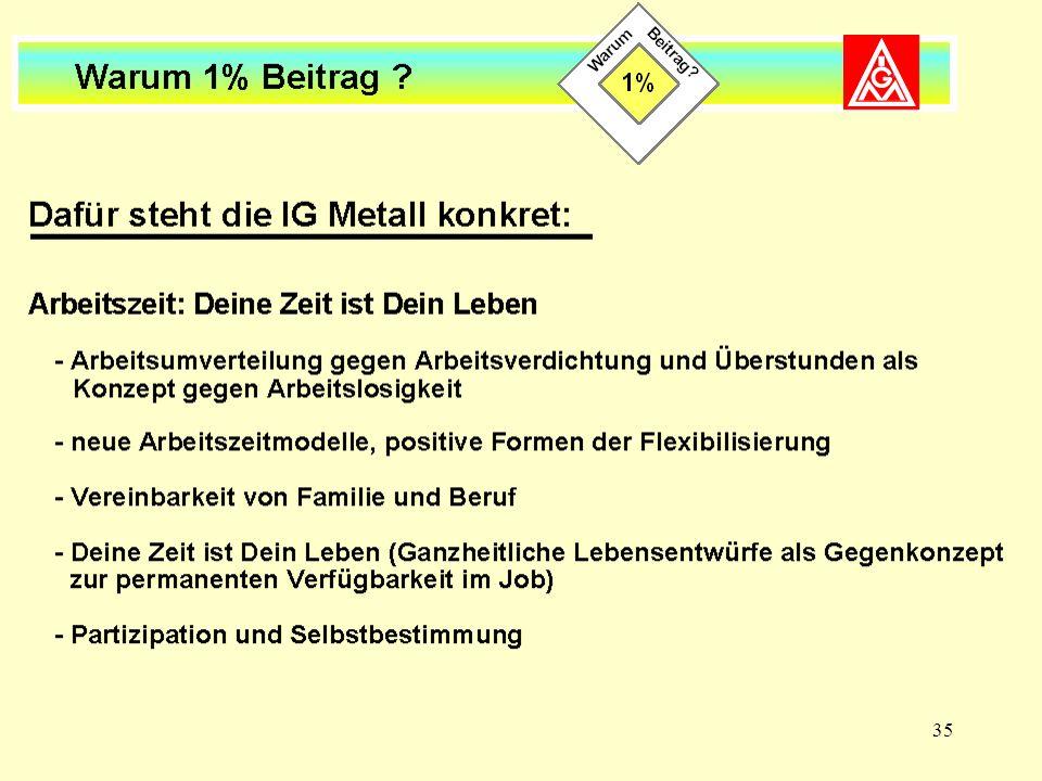 Dafür steht die IG Metall konkret (II)
