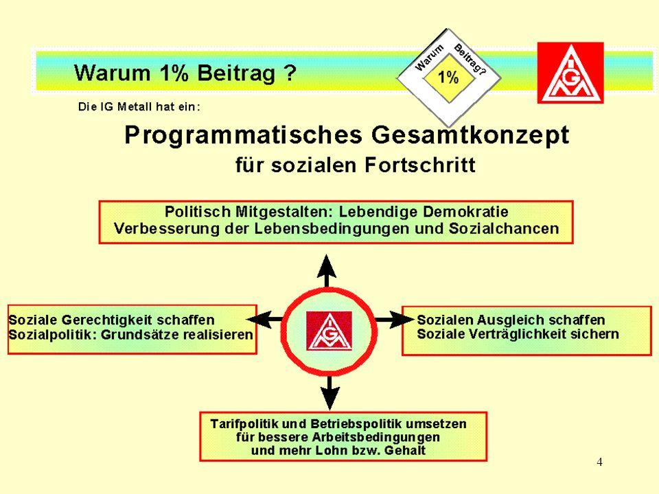 Programmatisches Gesamtkonzept