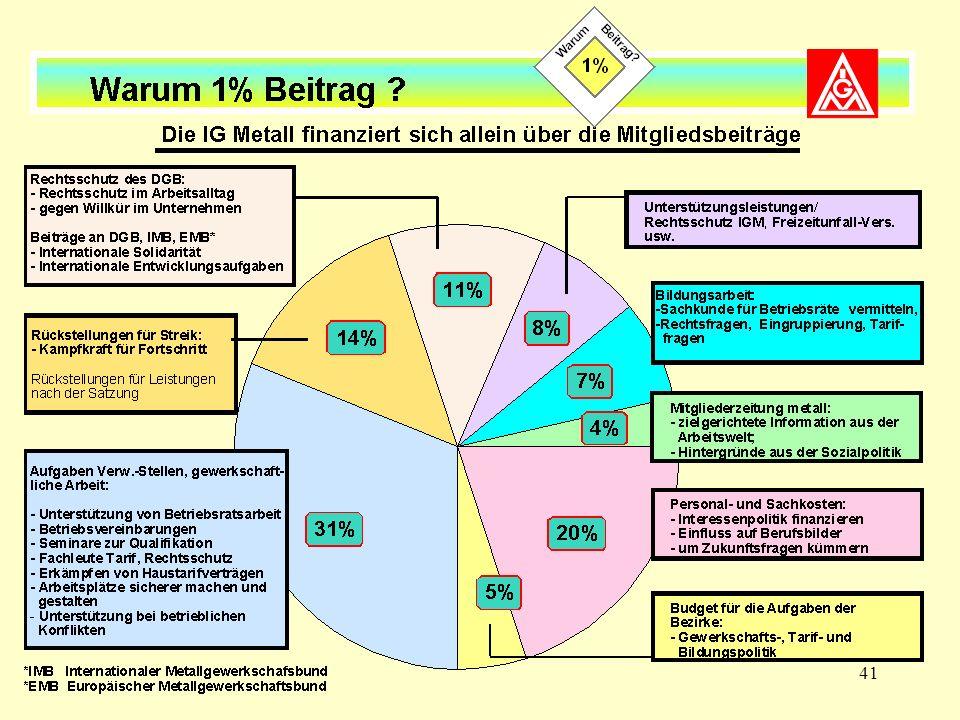 Die IG Metall finanziert sich allein über die Mitgliedsbeiträge
