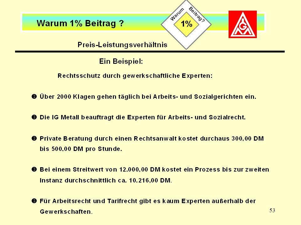 Preis-Leistungsverhältnis (III)