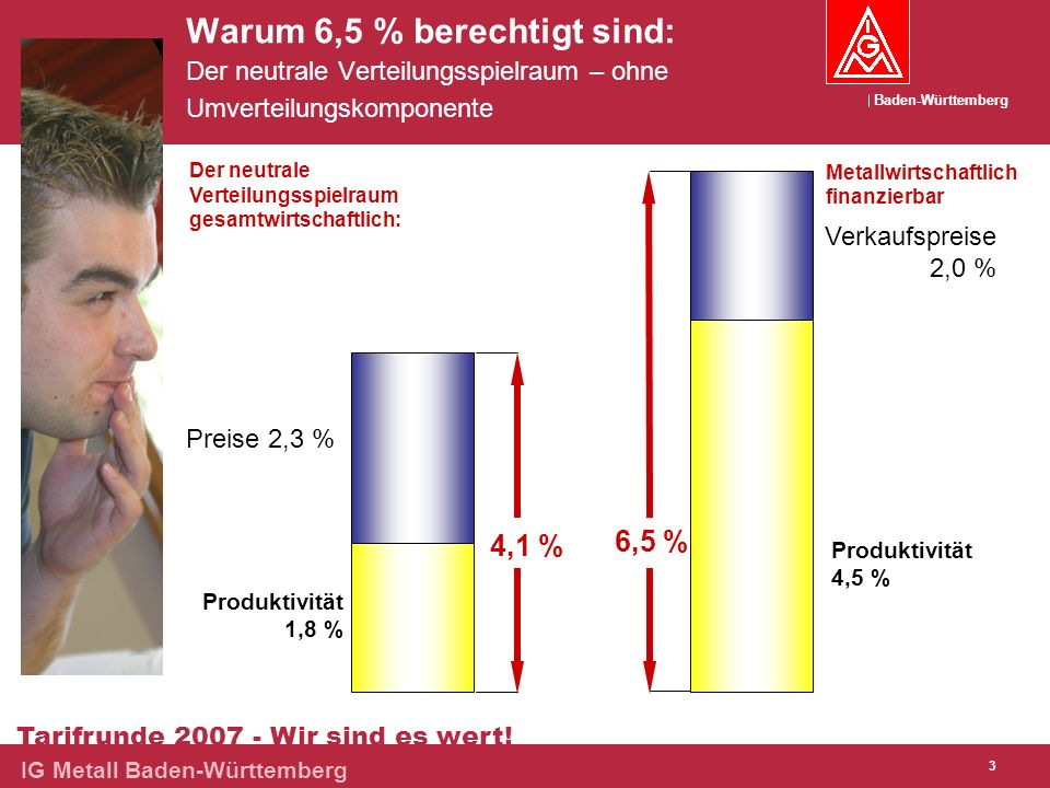 Warum 6,5 % berechtigt sind: Der neutrale Verteilungsspielraum – ohne Umverteilungskomponente