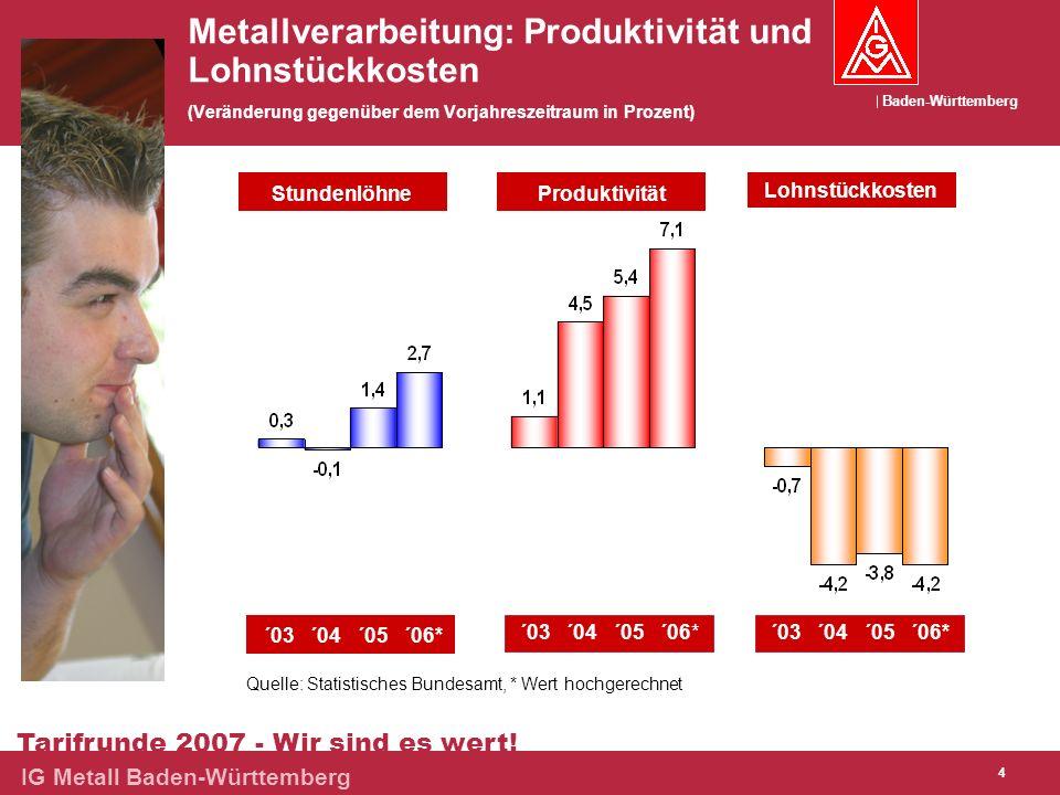 Metallverarbeitung: Produktivität und Lohnstückkosten (Veränderung gegenüber dem Vorjahreszeitraum in Prozent)