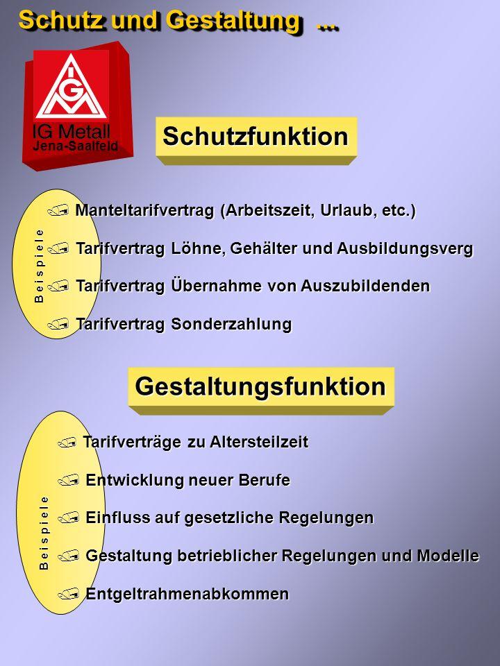 Schutz und Gestaltung ... Schutzfunktion Gestaltungsfunktion