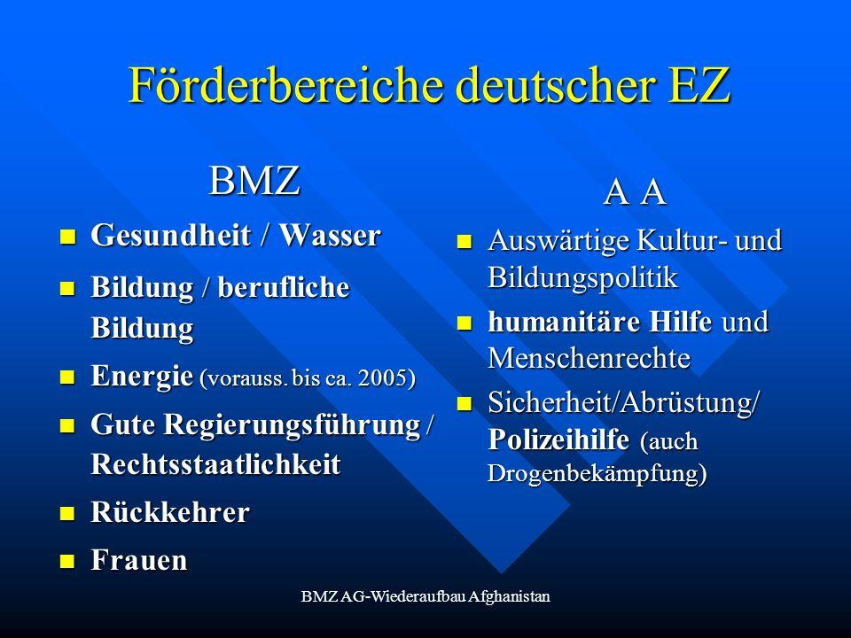 Förderbereiche deutscher EZ