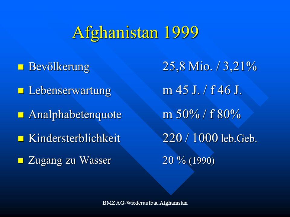 BMZ AG-Wiederaufbau Afghanistan