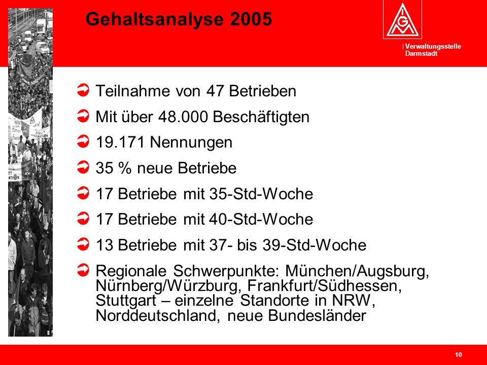 Gehaltsanalyse 2005 Teilnahme von 47 Betrieben
