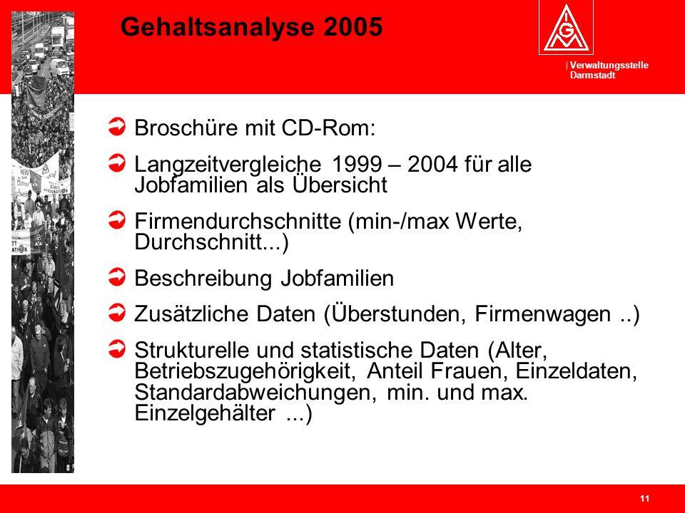 Gehaltsanalyse 2005 Broschüre mit CD-Rom: