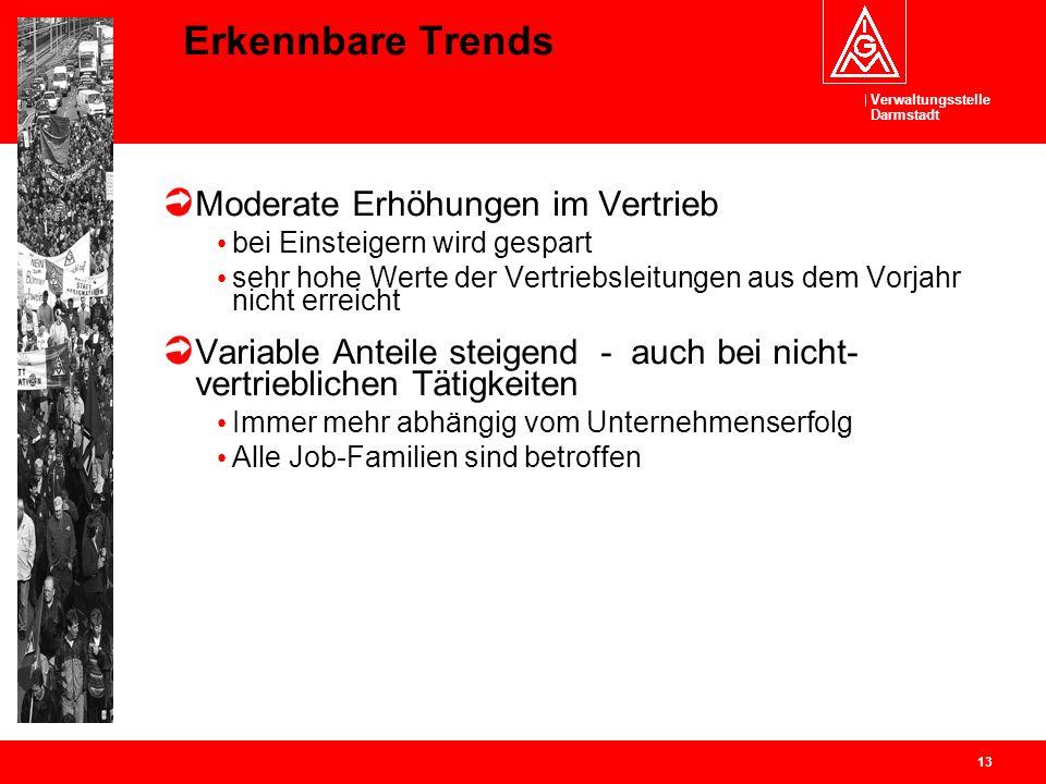 Erkennbare Trends Moderate Erhöhungen im Vertrieb