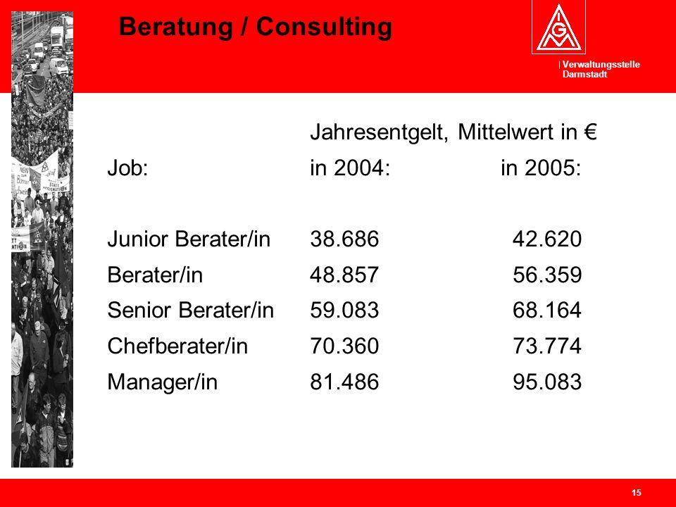 Beratung / Consulting Job: in 2004: in 2005:
