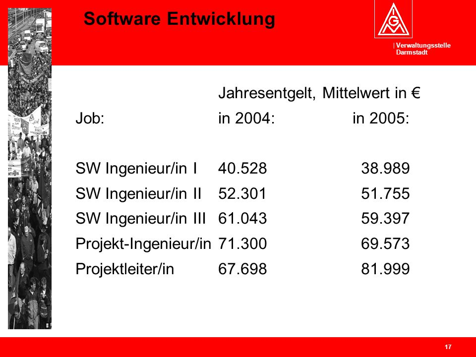 Software Entwicklung Job: in 2004: in 2005: