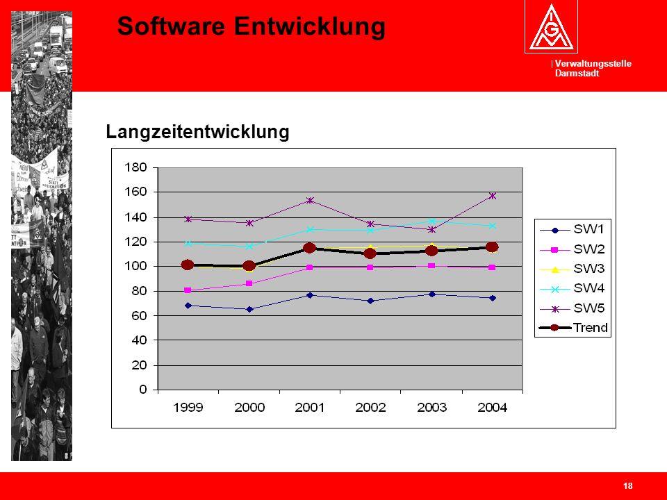 Software Entwicklung Langzeitentwicklung