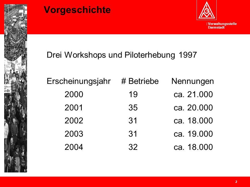 Vorgeschichte Drei Workshops und Piloterhebung 1997