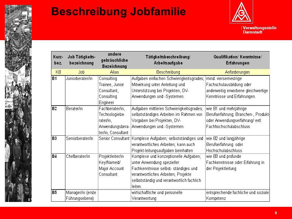 Beschreibung Jobfamilie