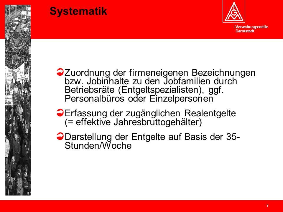 Systematik