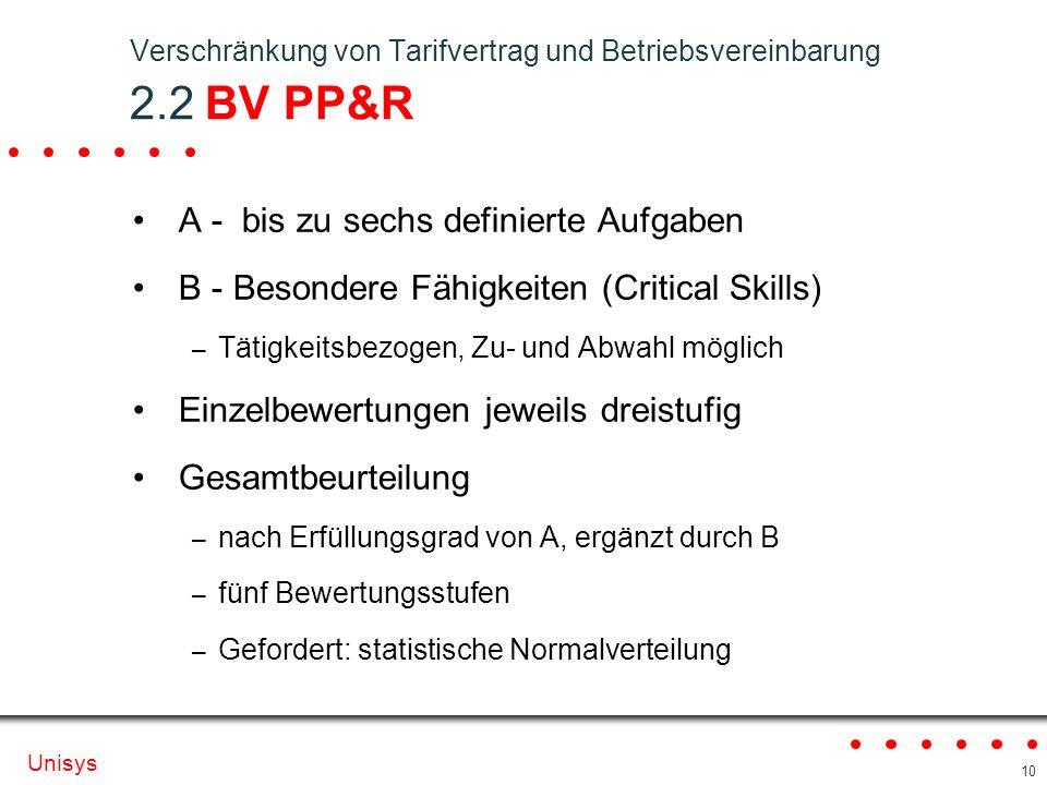 Verschränkung von Tarifvertrag und Betriebsvereinbarung 2.2 BV PP&R