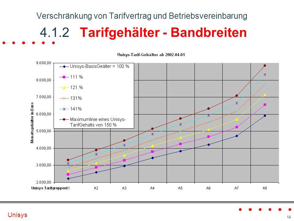 Verschränkung von Tarifvertrag und Betriebsvereinbarung 4. 1