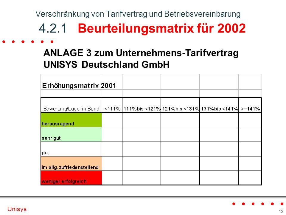 ANLAGE 3 zum Unternehmens-Tarifvertrag UNISYS Deutschland GmbH