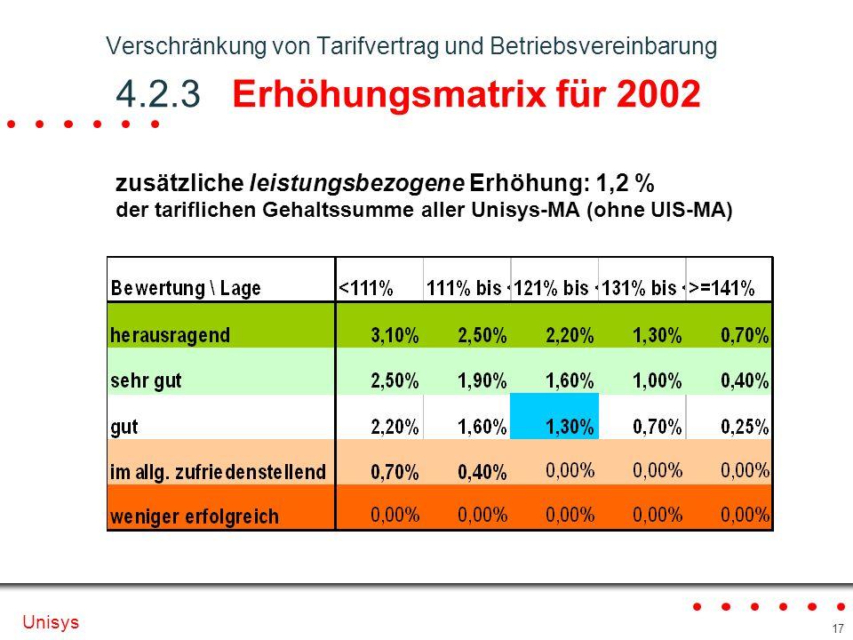 Verschränkung von Tarifvertrag und Betriebsvereinbarung 4. 2