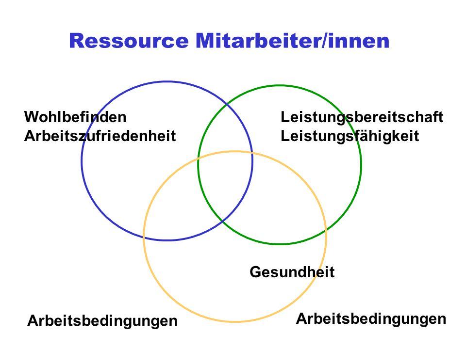 Ressource Mitarbeiter/innen