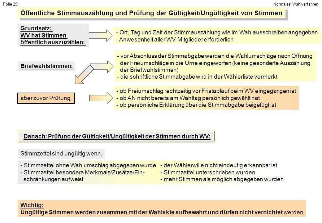 Folie 29: Normales Wahlverfahren. Öffentliche Stimmauszählung und Prüfung der Gültigkeit/Ungültigkeit von Stimmen.