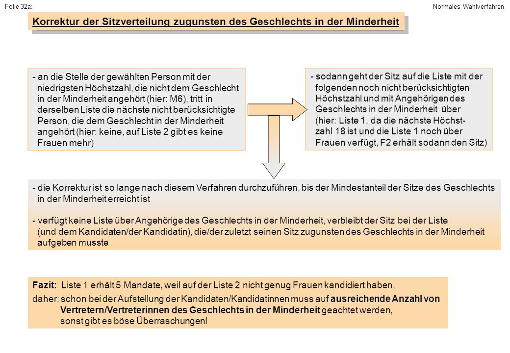 Folie 32a: Normales Wahlverfahren. Korrektur der Sitzverteilung zugunsten des Geschlechts in der Minderheit.