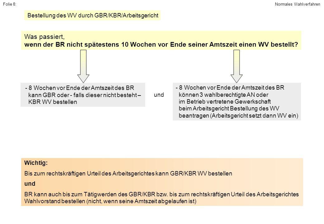 Folie 8:Normales Wahlverfahren. Bestellung des WV durch GBR/KBR/Arbeitsgericht. Was passiert,