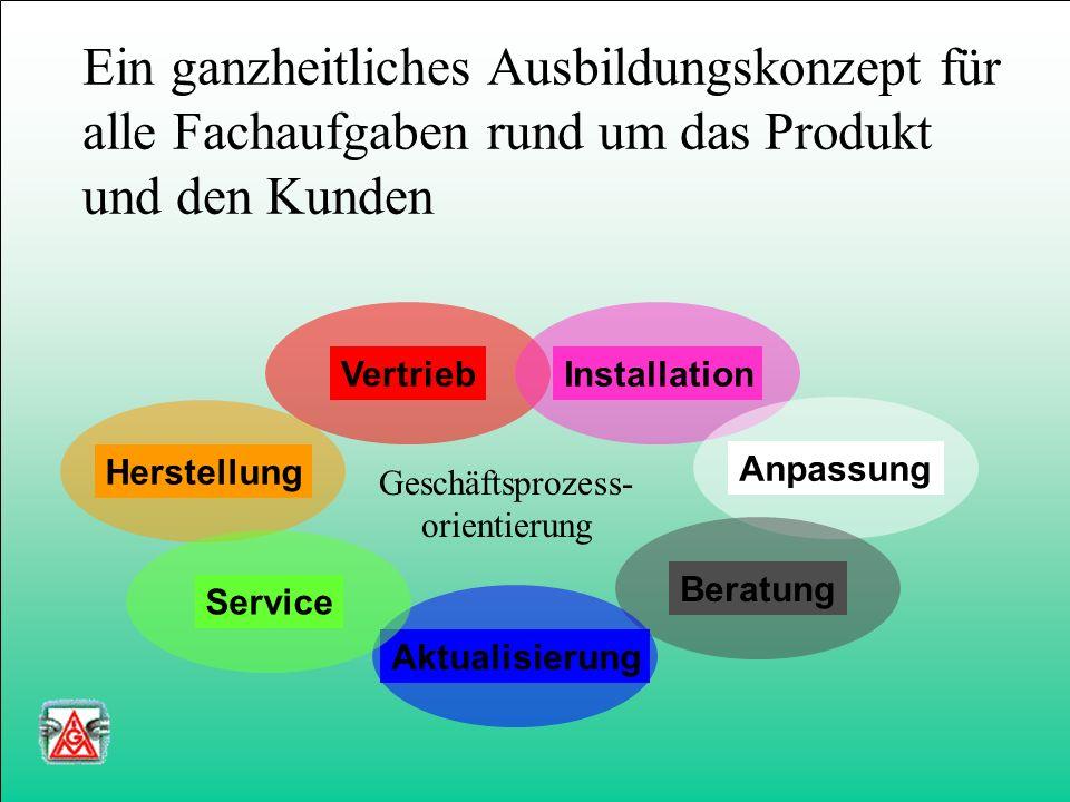 Ein ganzheitliches Ausbildungskonzept für alle Fachaufgaben rund um das Produkt und den Kunden