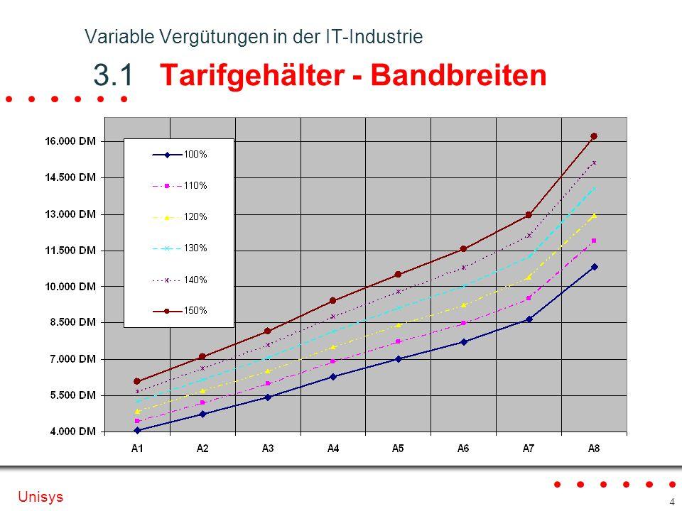 Variable Vergütungen in der IT-Industrie 3