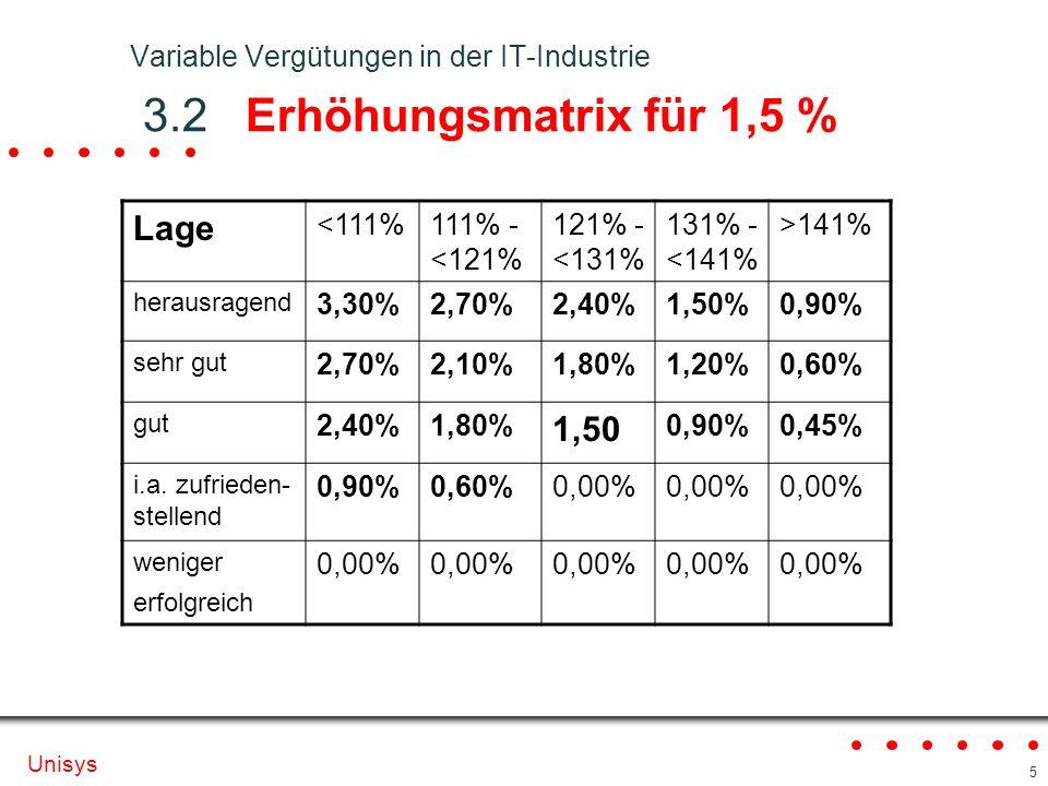 Variable Vergütungen in der IT-Industrie 3.2 Erhöhungsmatrix für 1,5 %