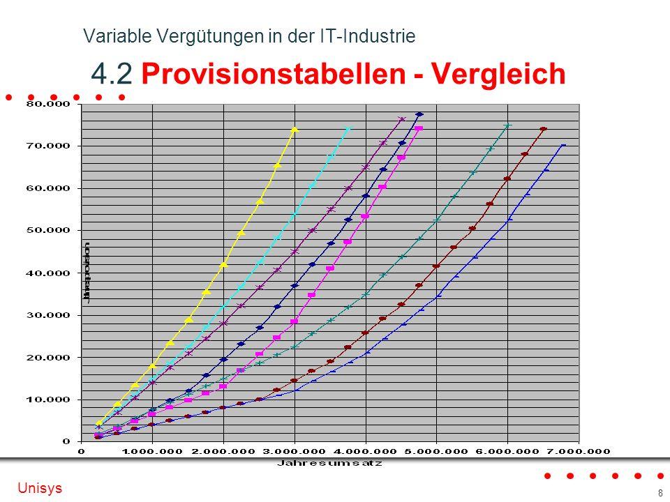 Variable Vergütungen in der IT-Industrie 4