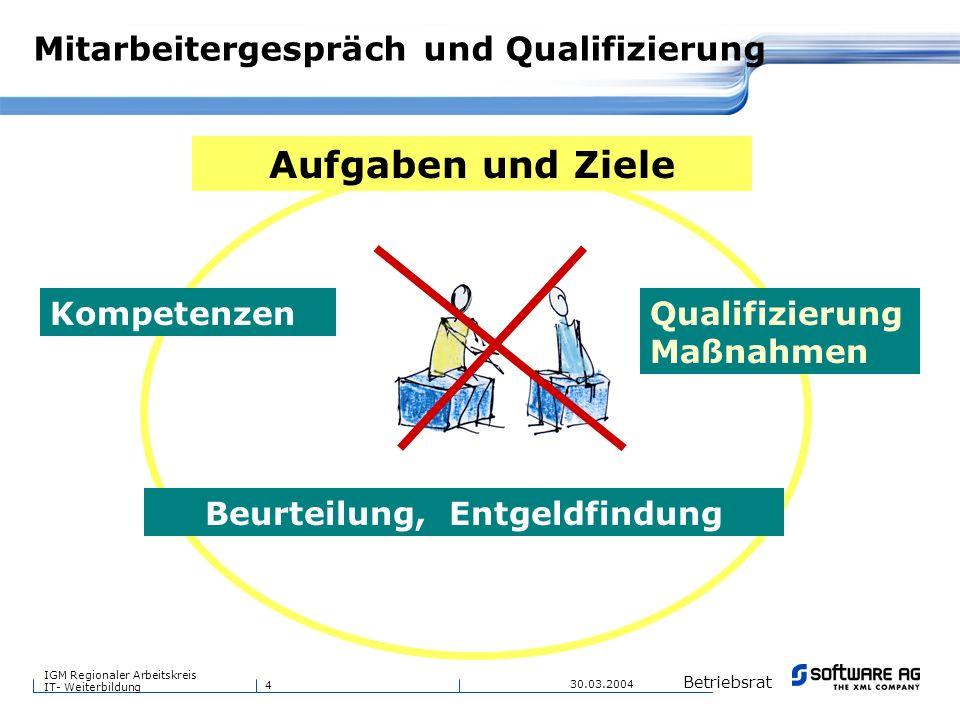 Mitarbeitergespräch und Qualifizierung