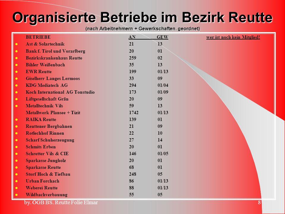 Organisierte Betriebe im Bezirk Reutte (nach Arbeitnehmern + Gewerkschaften. geordnet)