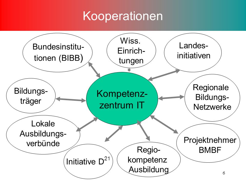 Kooperationen Kompetenz-zentrum IT Wiss. Einrich- Landes-initiativen