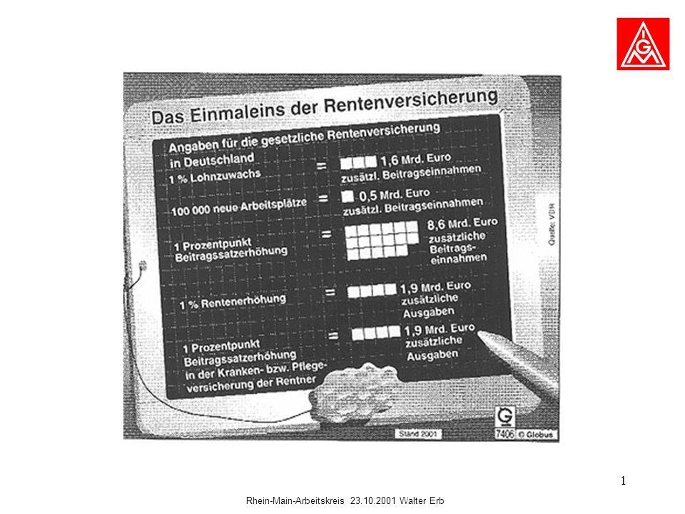 Rhein-Main-Arbeitskreis 23.10.2001 Walter Erb