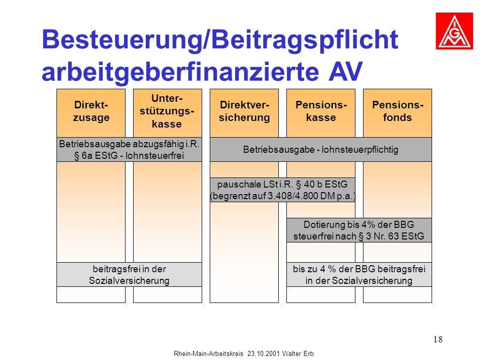 Besteuerung/Beitragspflicht arbeitgeberfinanzierte AV