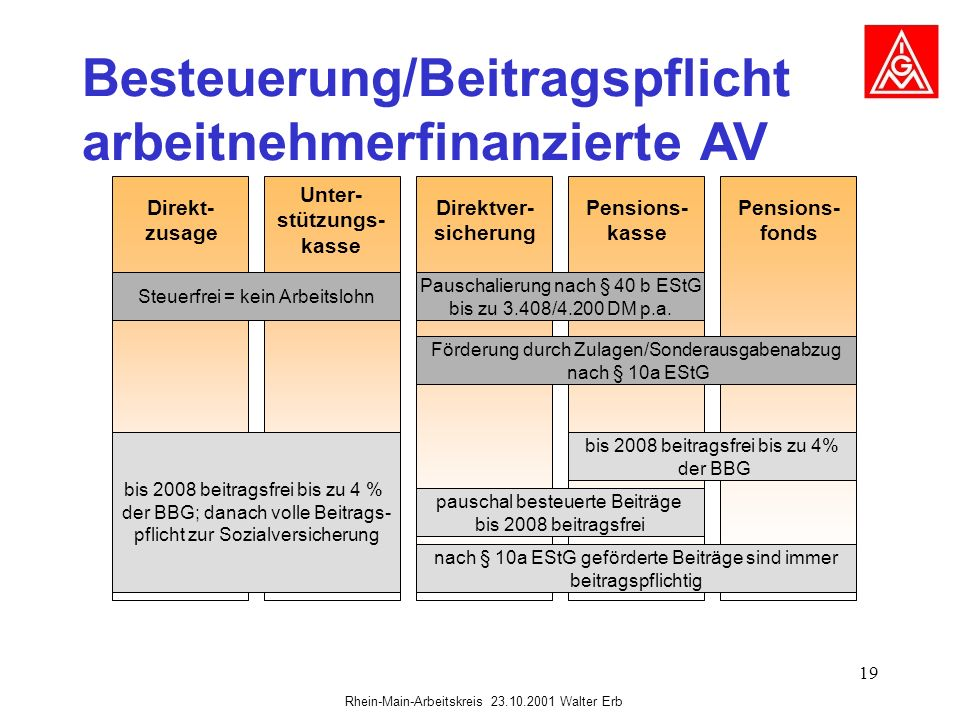 Besteuerung/Beitragspflicht arbeitnehmerfinanzierte AV