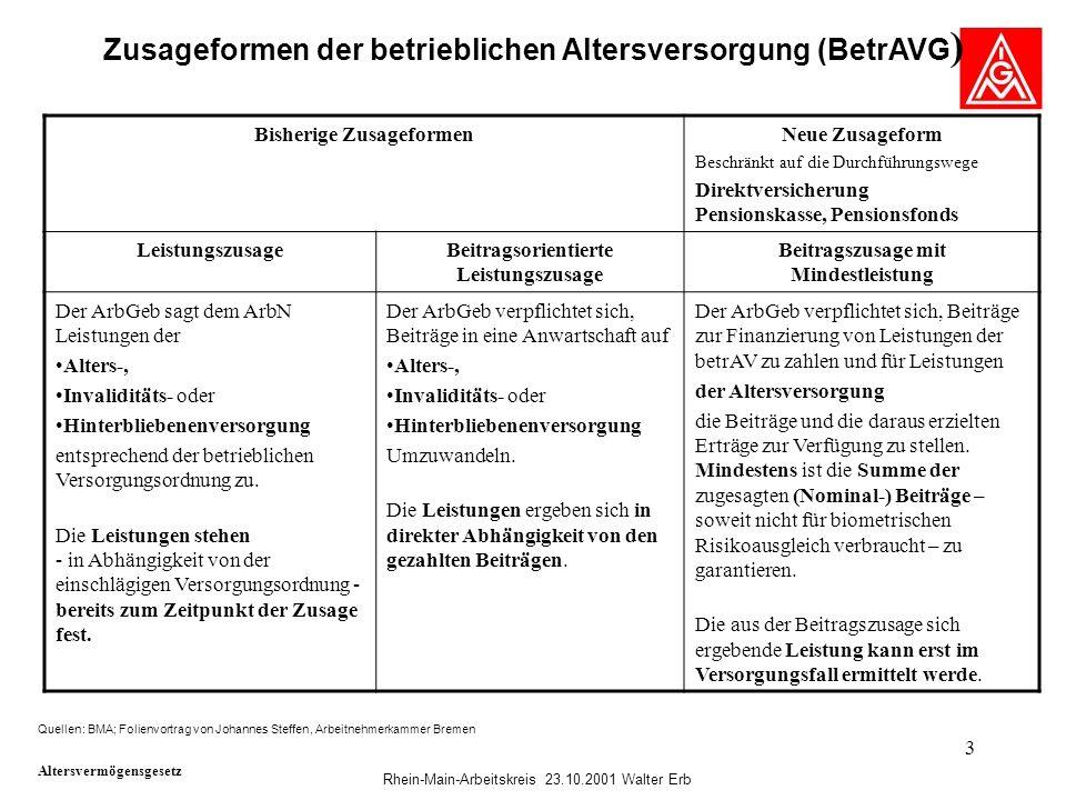 Zusageformen der betrieblichen Altersversorgung (BetrAVG)