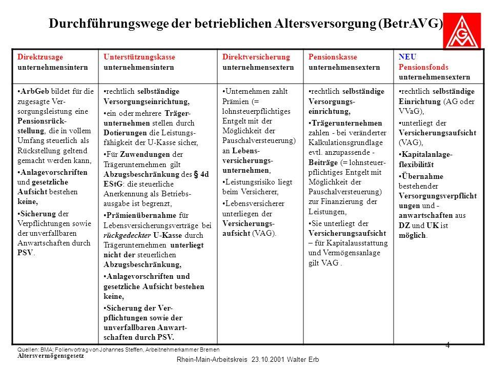 Durchführungswege der betrieblichen Altersversorgung (BetrAVG)