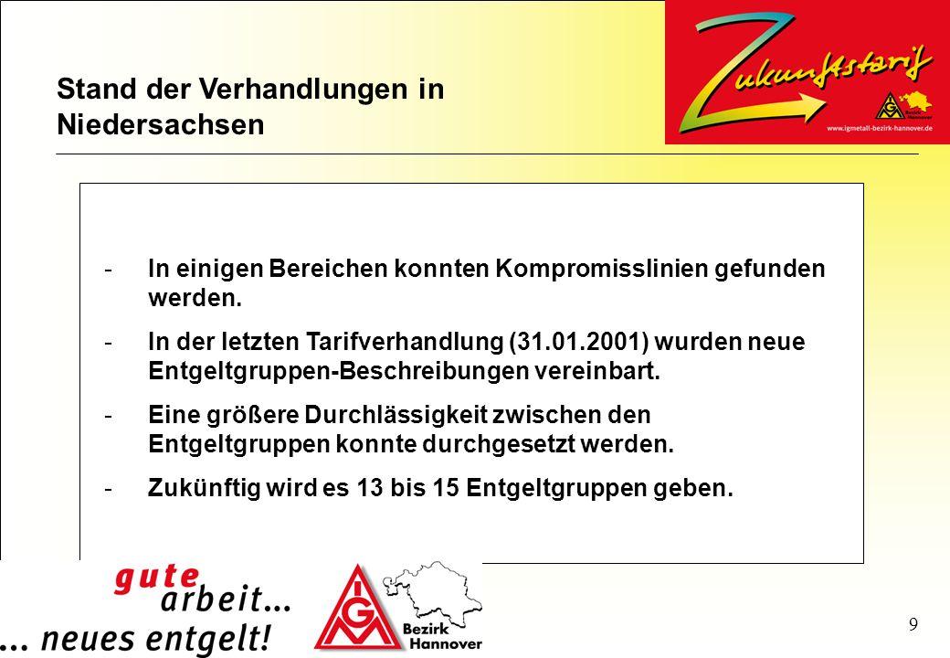 Stand der Verhandlungen in Niedersachsen