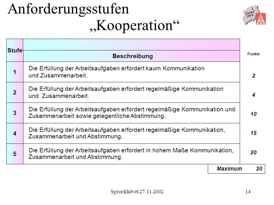 """Anforderungsstufen """"Kooperation"""