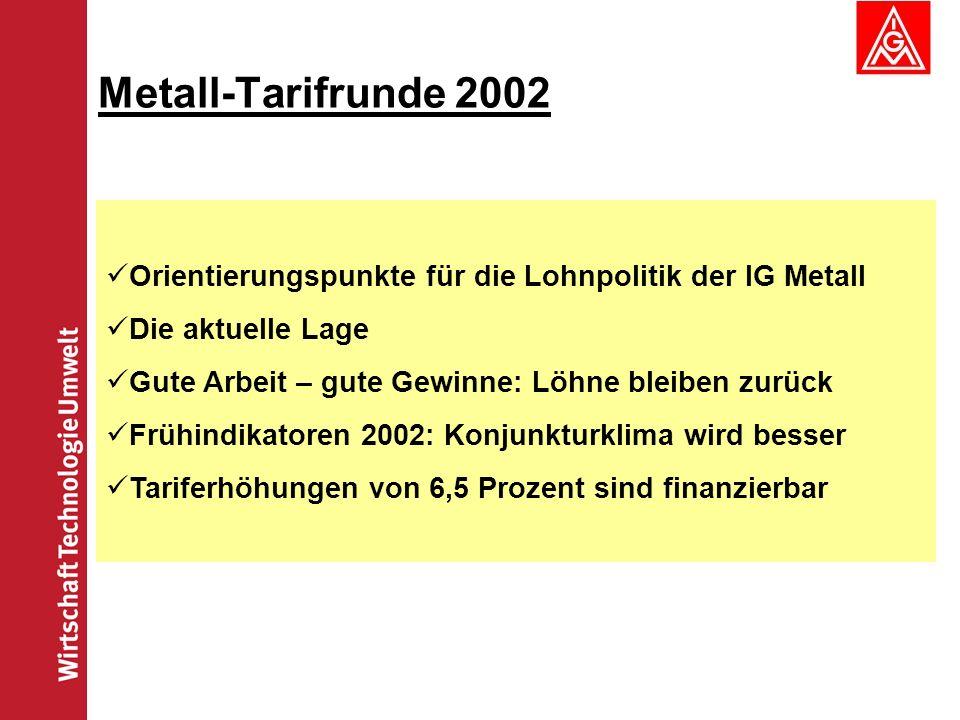 Metall-Tarifrunde 2002 Orientierungspunkte für die Lohnpolitik der IG Metall. Die aktuelle Lage. Gute Arbeit – gute Gewinne: Löhne bleiben zurück.