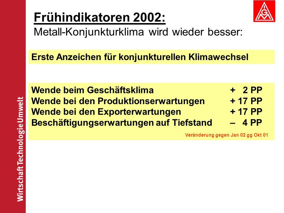 Frühindikatoren 2002: Metall-Konjunkturklima wird wieder besser: