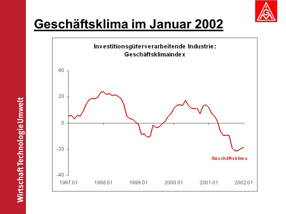 Geschäftsklima im Januar 2002