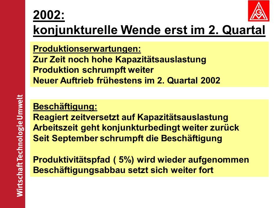 2002: konjunkturelle Wende erst im 2. Quartal
