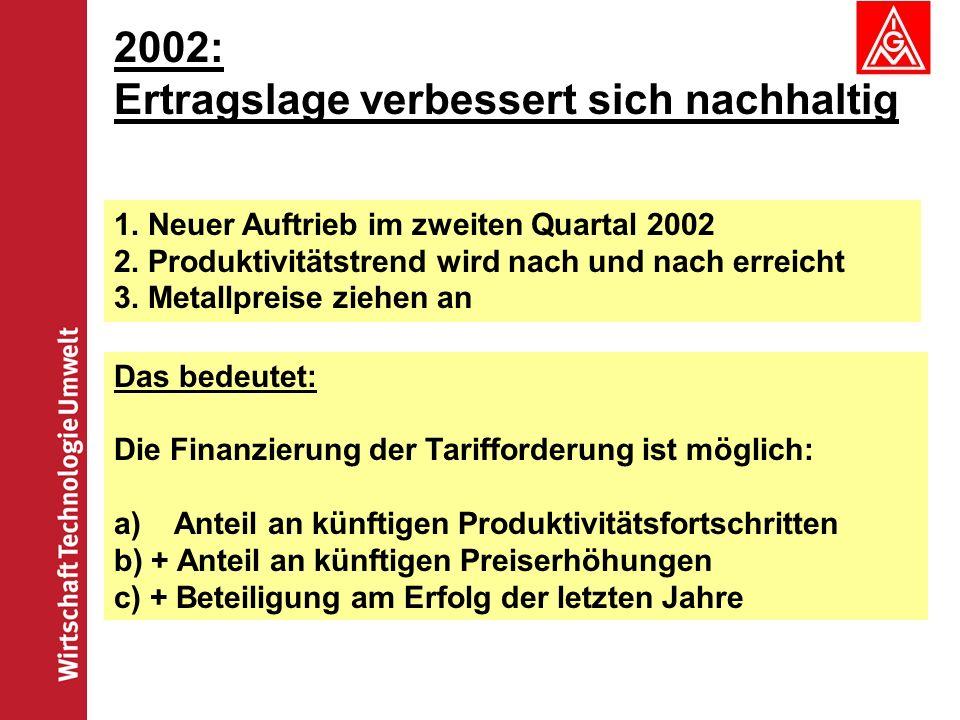 2002: Ertragslage verbessert sich nachhaltig