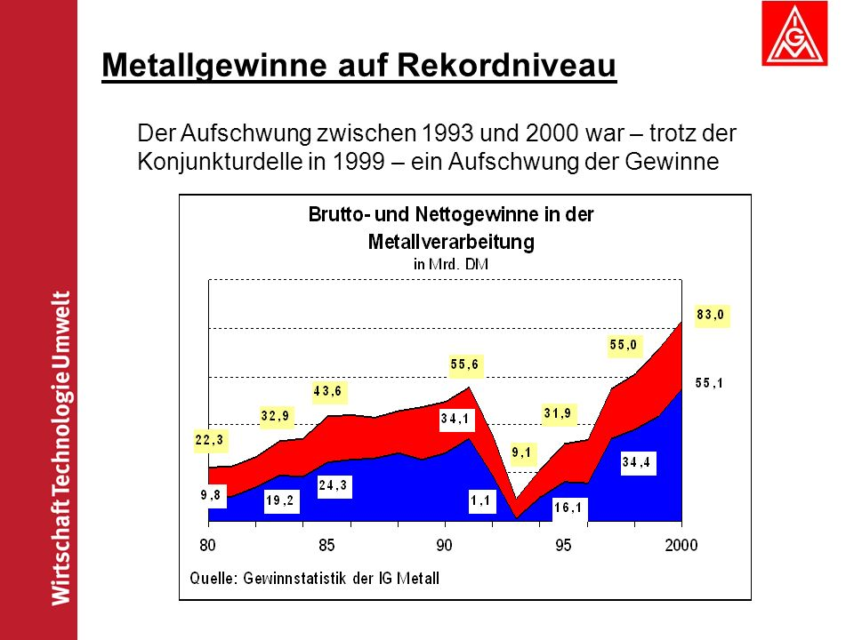 Metallgewinne auf Rekordniveau