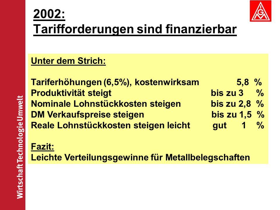 2002: Tarifforderungen sind finanzierbar