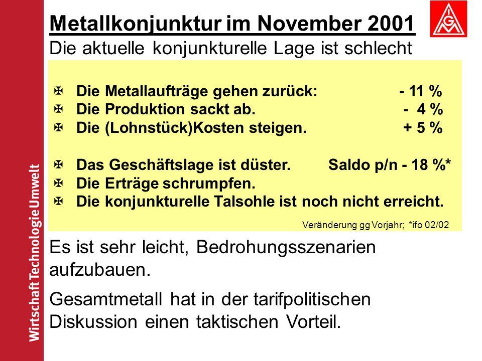 Metallkonjunktur im November 2001 Die aktuelle konjunkturelle Lage ist schlecht