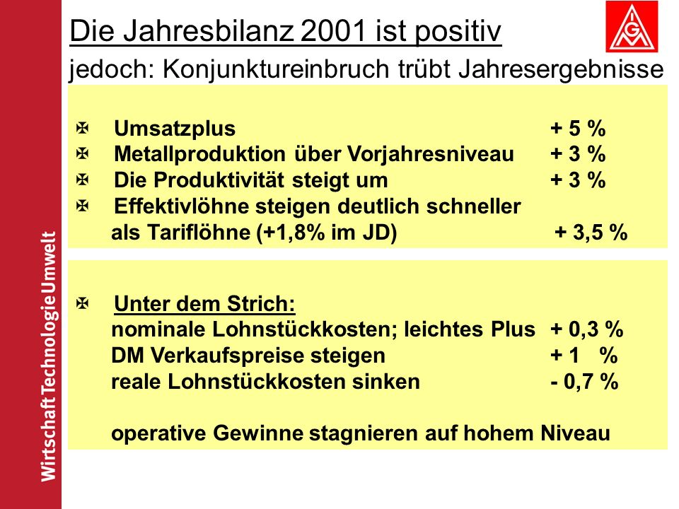 Die Jahresbilanz 2001 ist positiv jedoch: Konjunktureinbruch trübt Jahresergebnisse