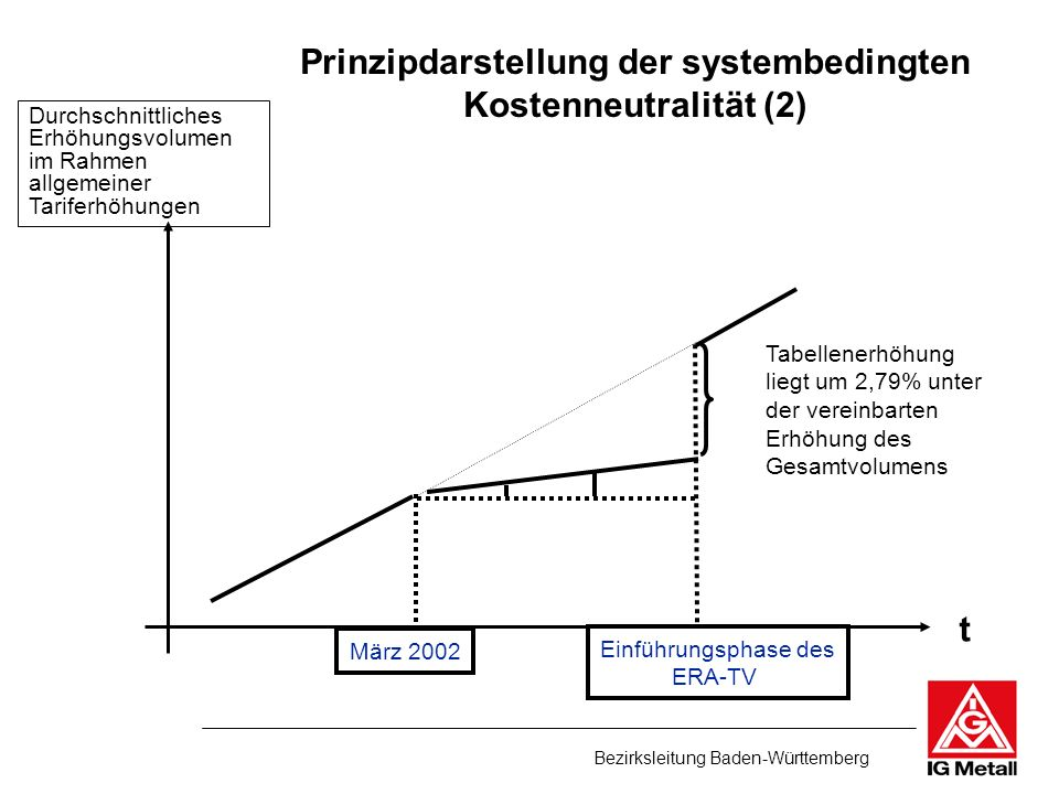 Prinzipdarstellung der systembedingten
